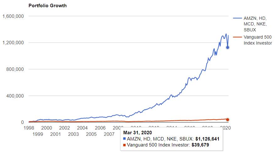 一般消費財セクターのトップ5とS&P500の比較