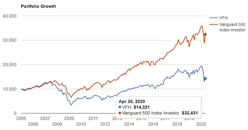 金融セクターとS&P500の比較