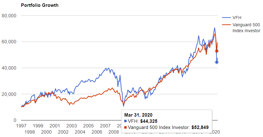 金融セクターのトップ5とS&P500の比較