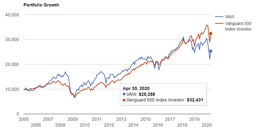 素材セクターとS&P500の比較
