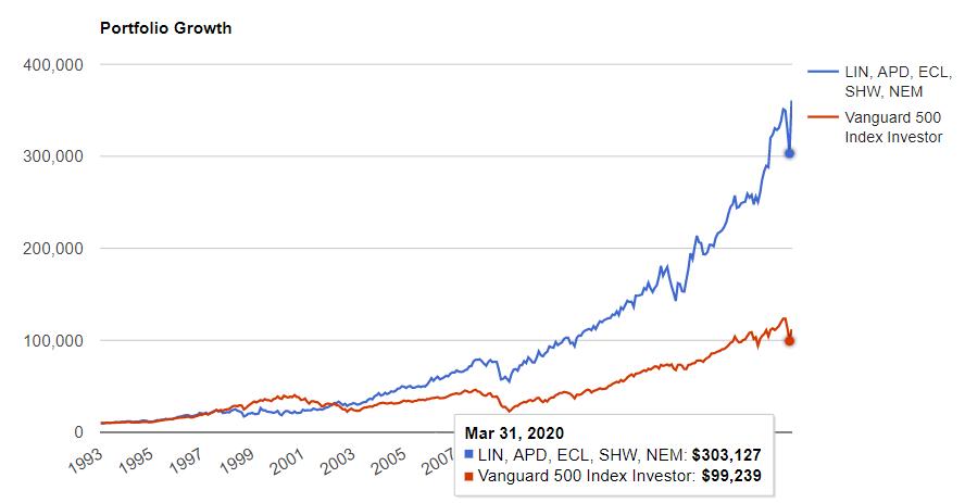素材セクタートップ5とS&P500の比較