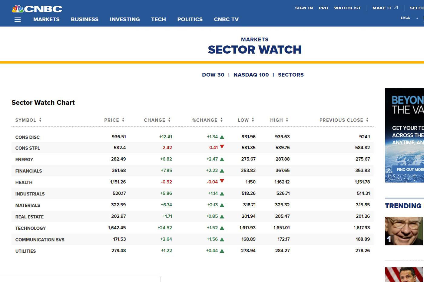 米国株でセクター別の銘柄トップ20【S&P500と比較】
