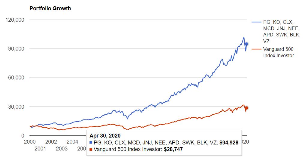 S&P500と比較