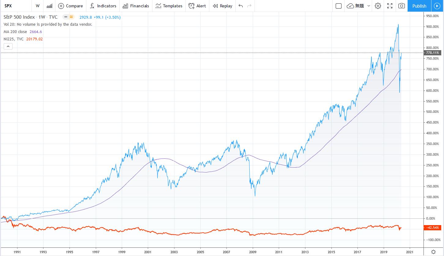 1990年からの米国S&P500指数と日経225ののチャート