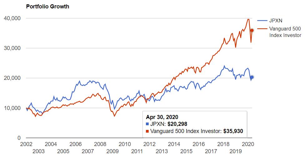 日経400 ETFとS&P500を、2001年から配当を再投資し続けて保有した比較