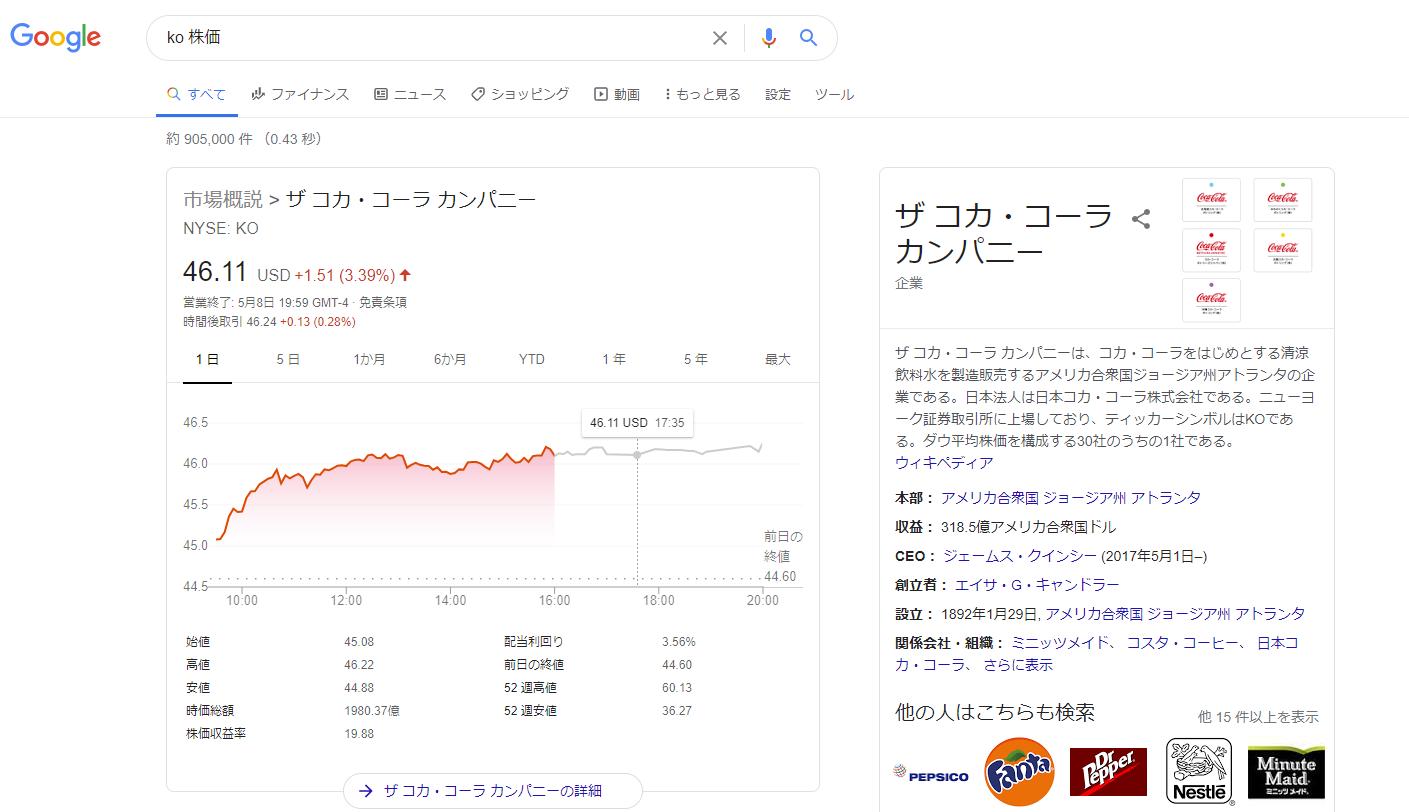 グーグルを使った株価の見方