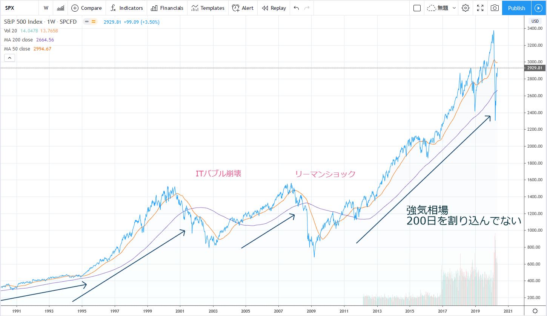 200日移動平均線では、長期的なトレンドが上昇か下落かを見ます