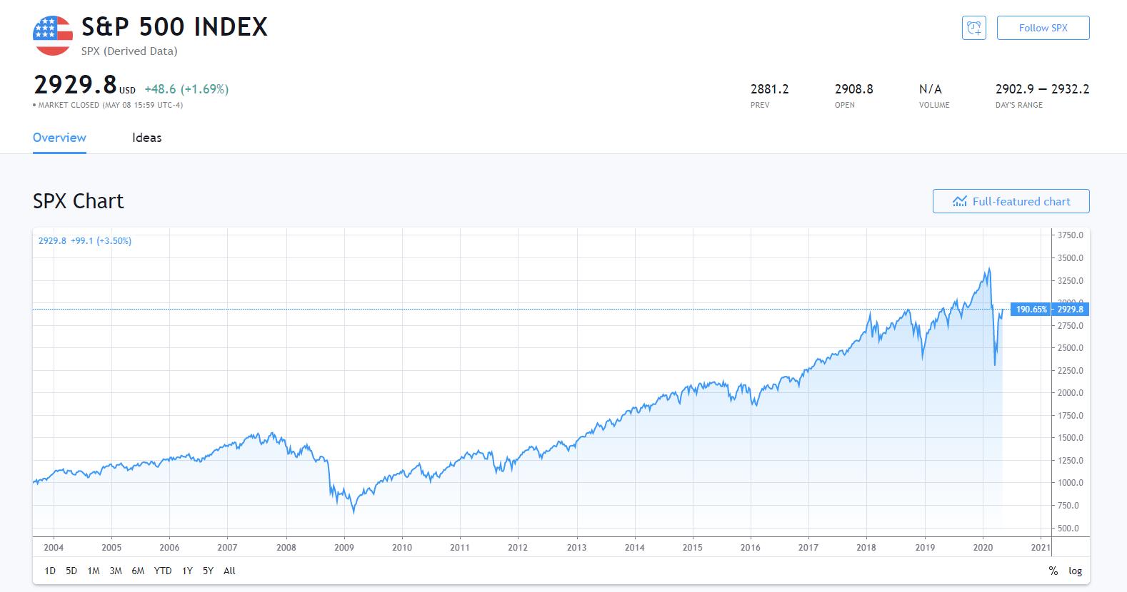 米国株の株価の見方3つ【基本とチャート】
