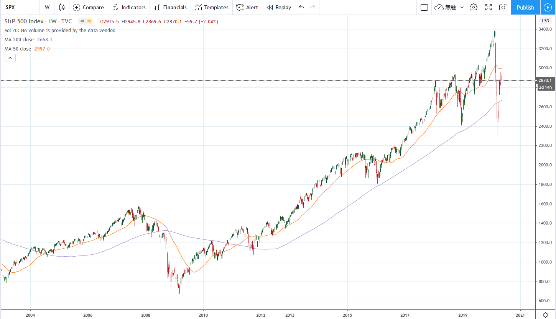 S&P500の週足チャートに200日移動平均線を表示