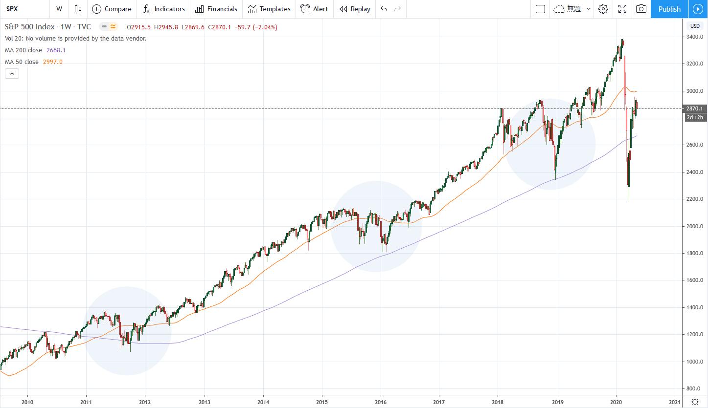 下落率と200日移動平均線