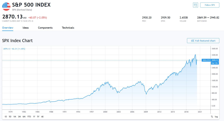 米国株のチャート分析はシンプルに