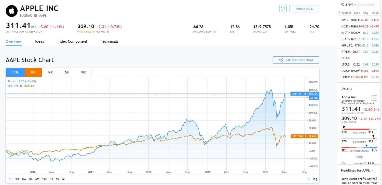 米国株のチャート分析で大切なポイント5つ