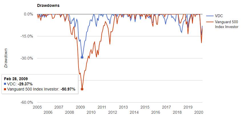 生活必需品セクター(VDC)の騰落率