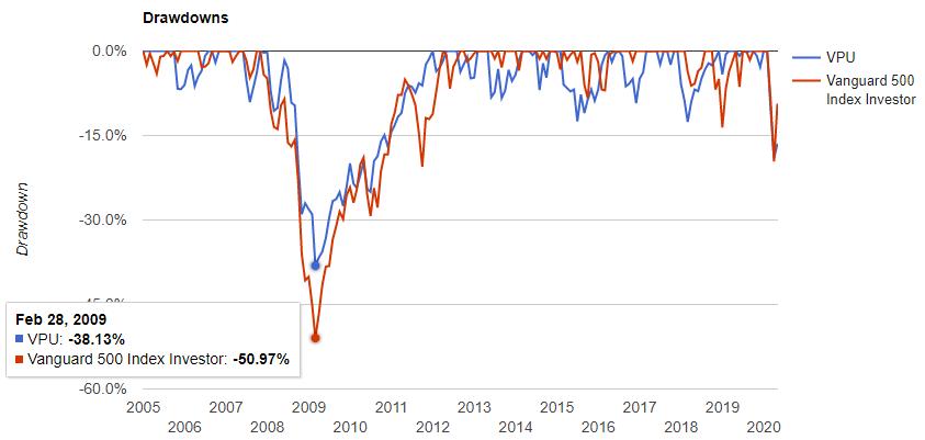 公益事業セクター(VPU)の騰落率