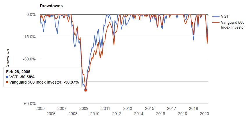 情報セクター(VGT)の騰落率