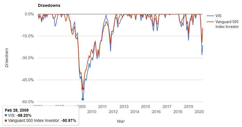 資本財セクター(VIS)の騰落率