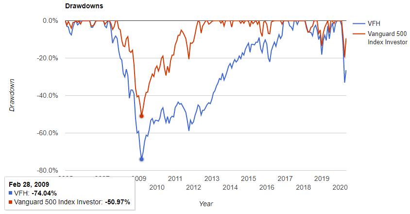 金融セクター(VFH)の騰落率