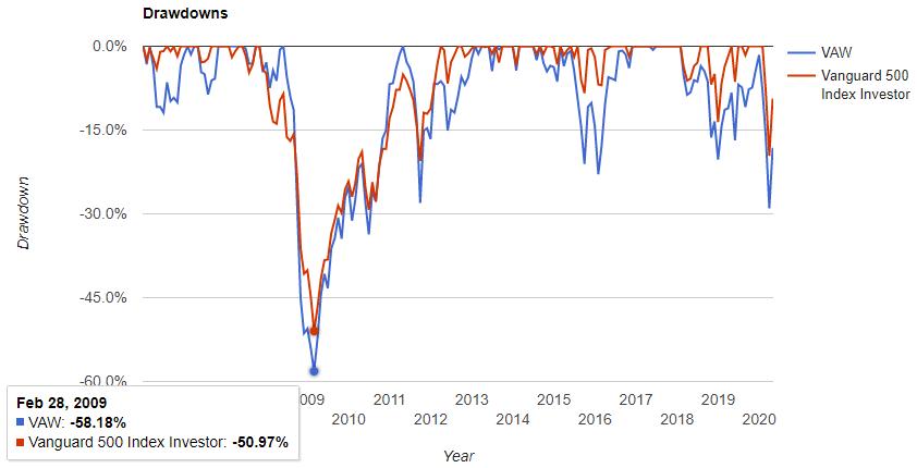 素材セクター(VAW)の騰落率