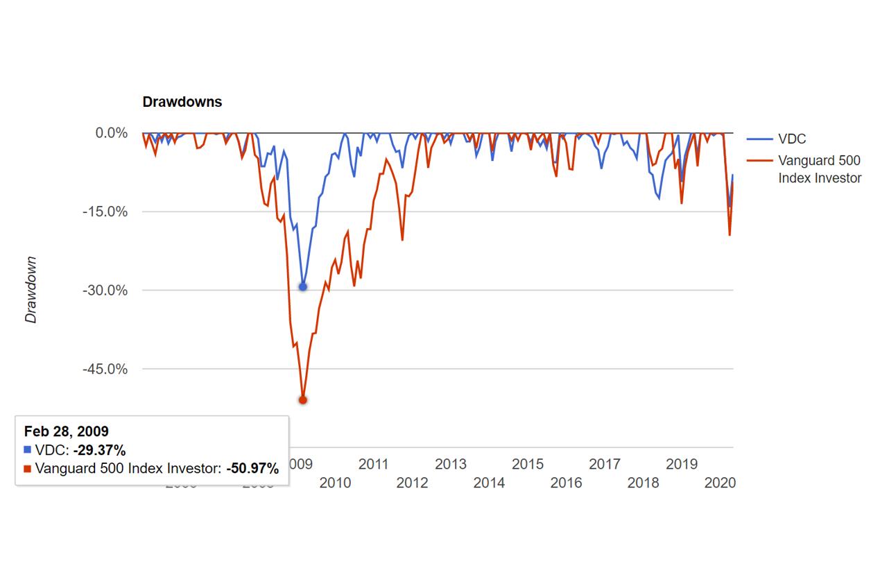 米国株でセクター別の過去騰落率ランキング【強いセクター】