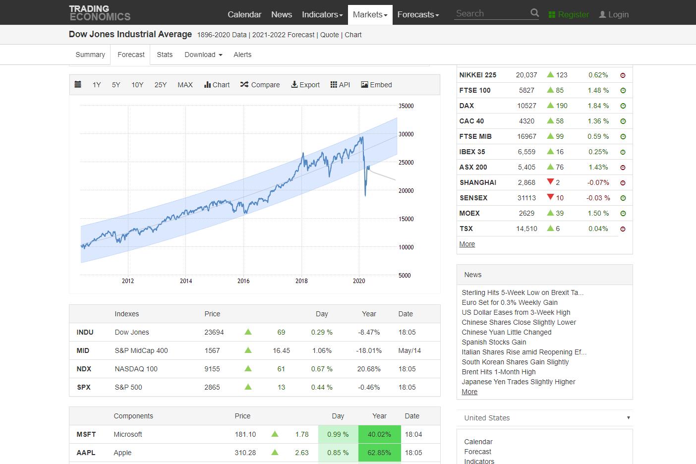 米国株のチャートでおすすめのサイト8選【リアルタイム可】