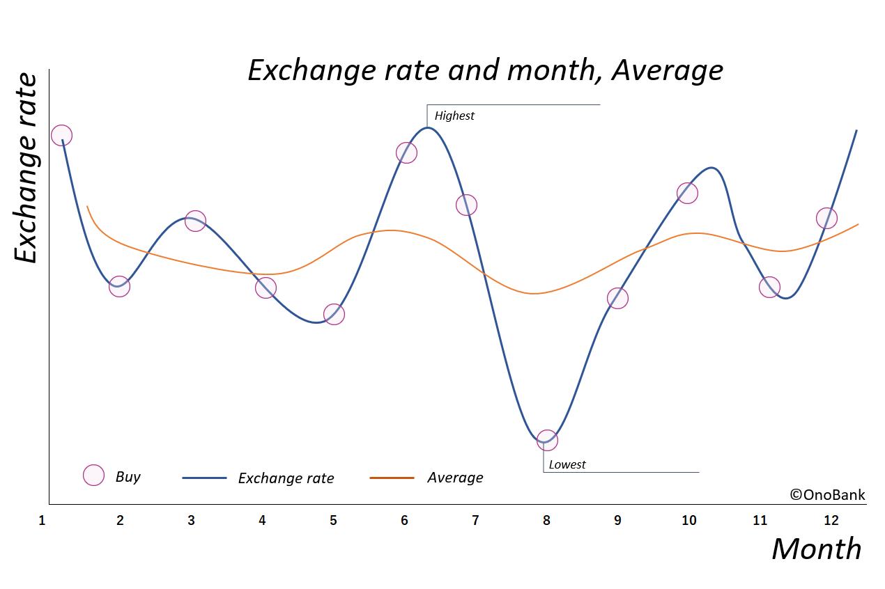 ドル転のタイミングと平均値のグラフ