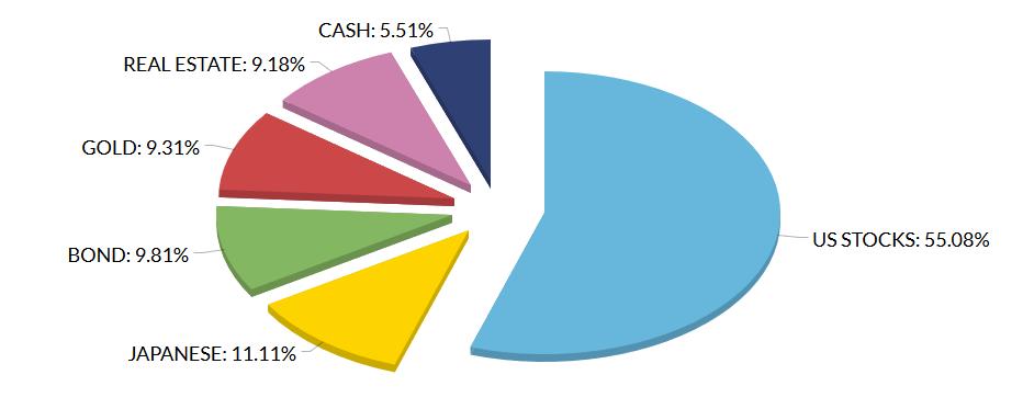 資産全体の米国株の割合