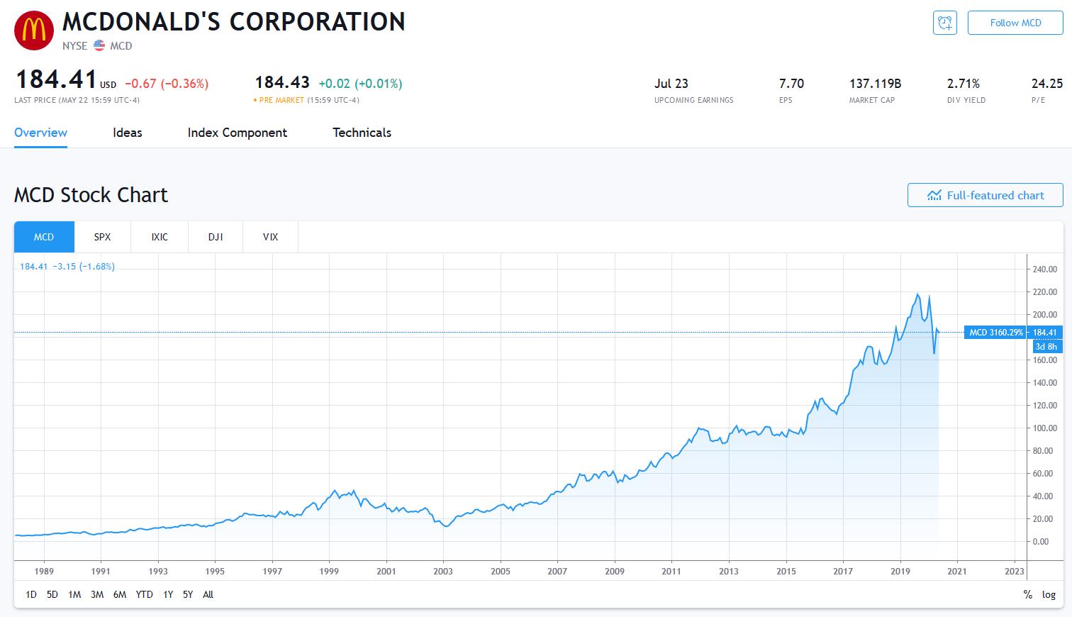 マクドナルド株価