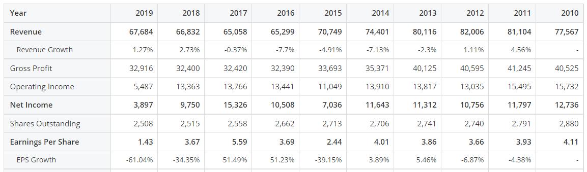 プロクター・アンド・ギャンブル(PG)の発行株数、EPS、EPS成長率