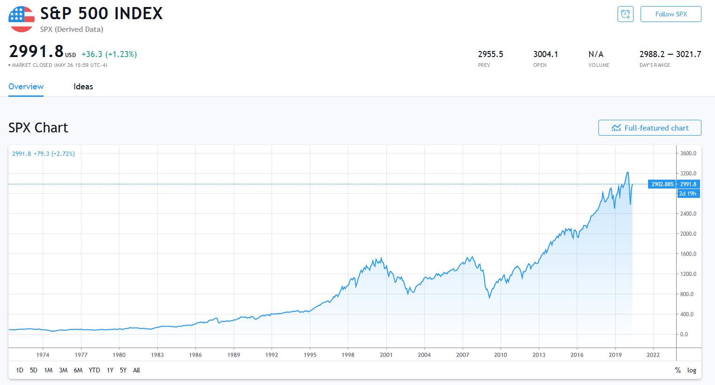 米国市場平均であるS&P500のチャート