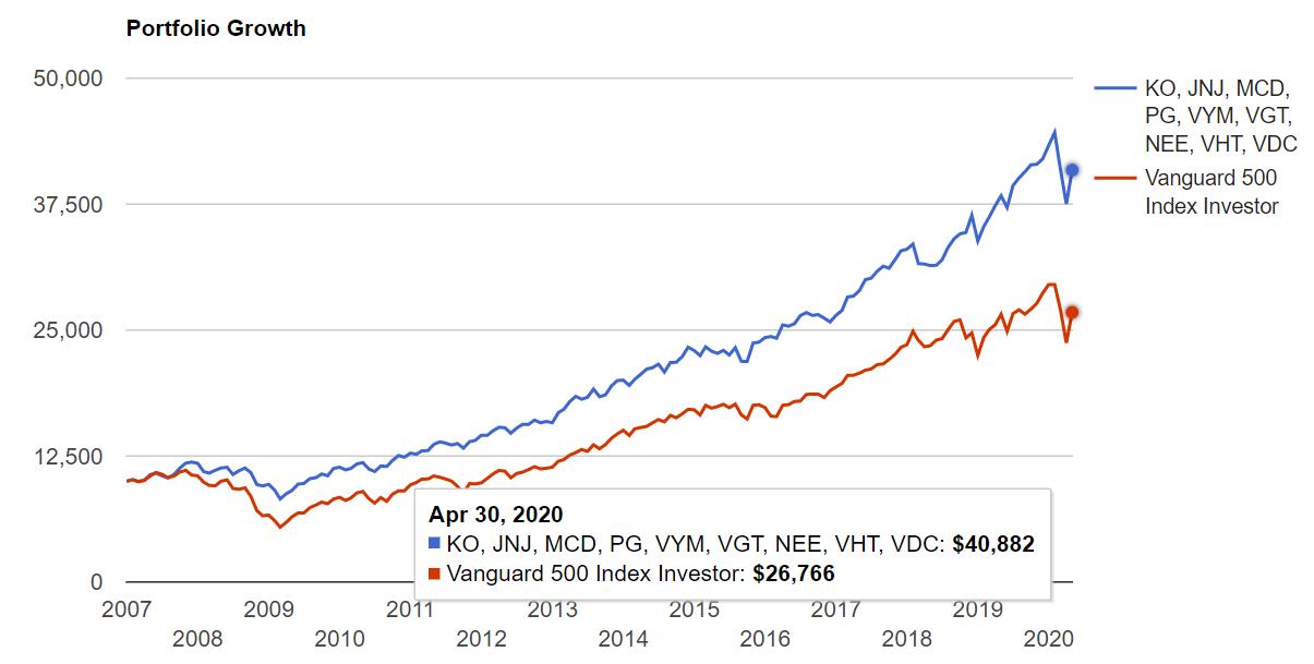 個別株とETFを組み合わせた9銘柄のポートフォリオを2006年から保有していた場合のパフォーマンス