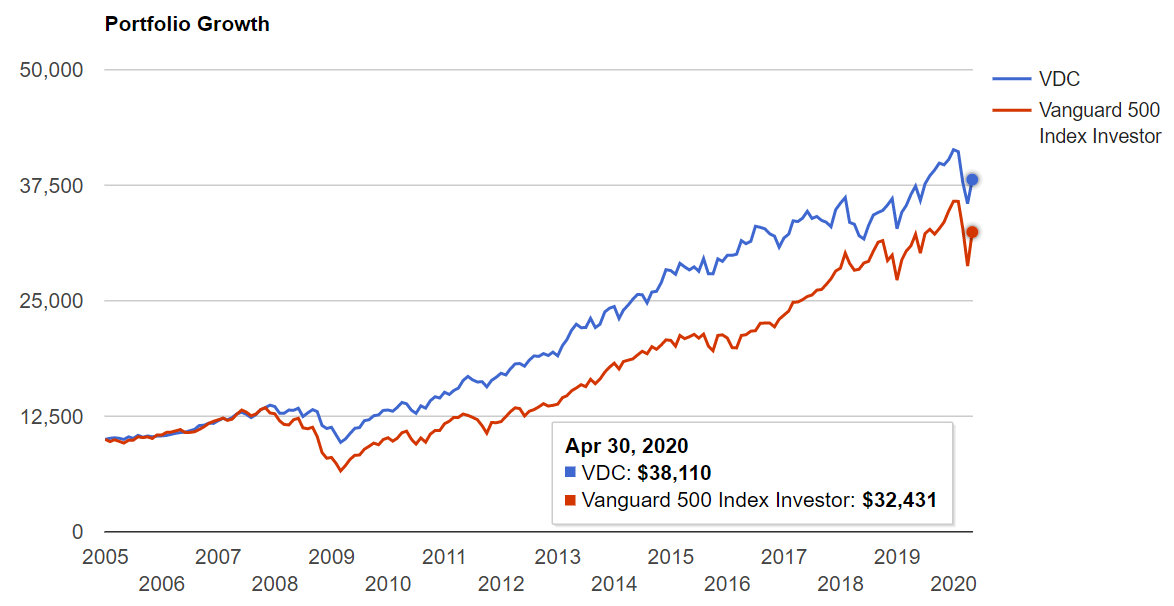 VDCが設定された2004年から現在までのS&P500との比較