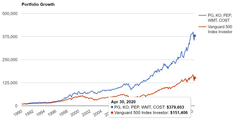 VDCのトップ5銘柄とS&P500の1990年からの比較