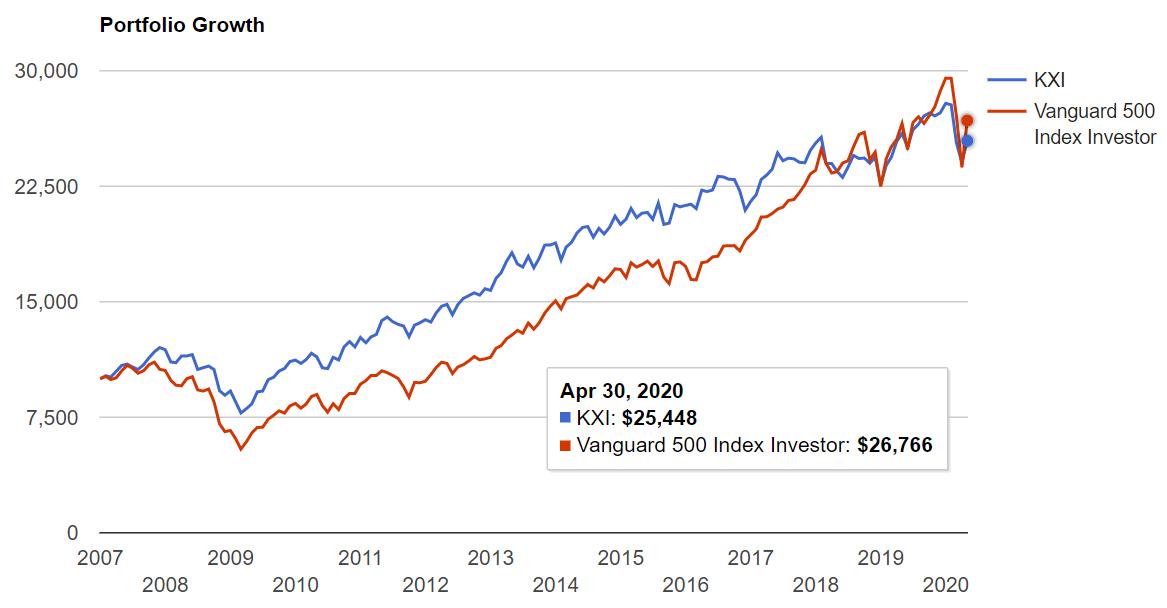KXIとS&P500の比較