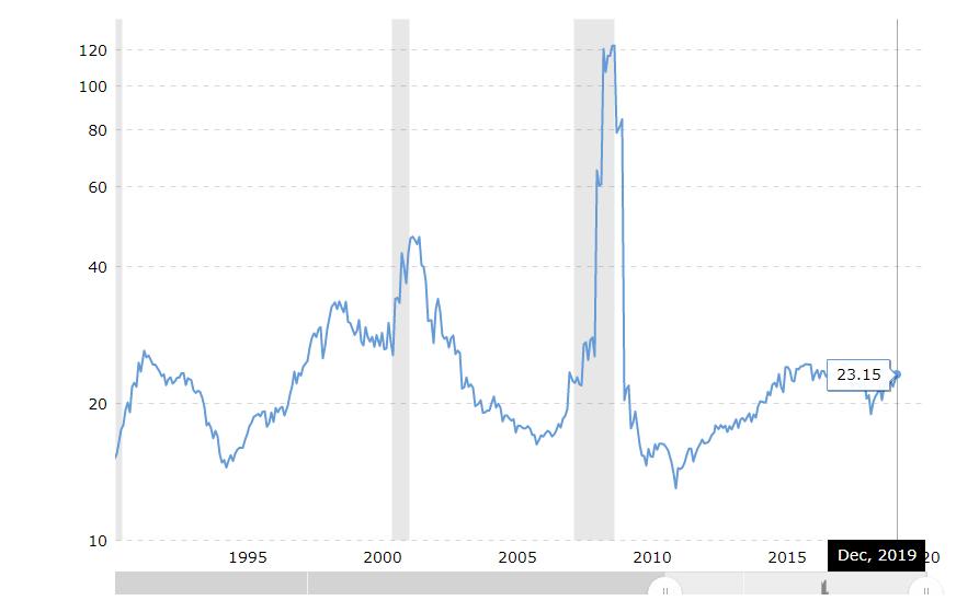米国株でPERの目安と過去平均
