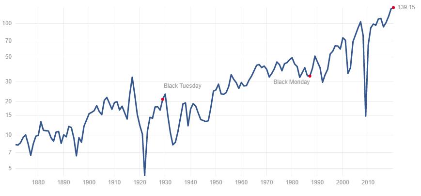 S&P500のEPSのグラフ