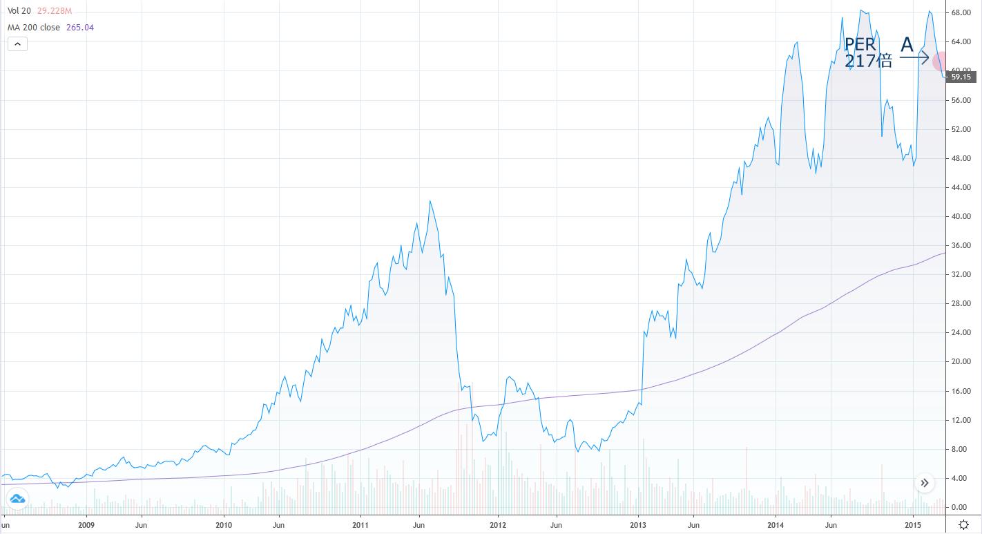 有望なグロース株のチャート