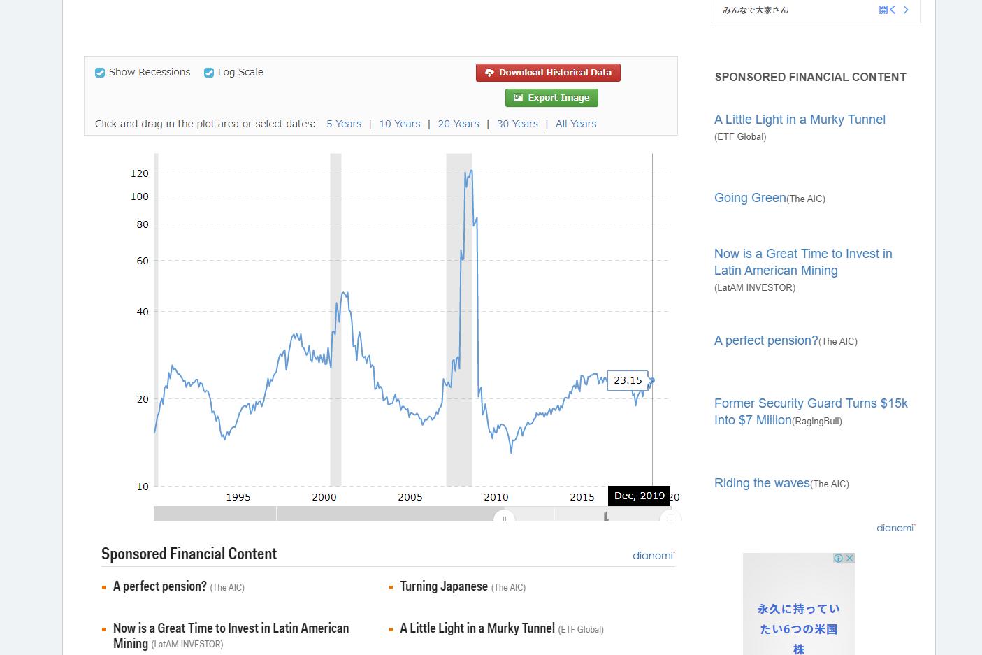米国株でPERの目安と過去平均【推移から考える結論】