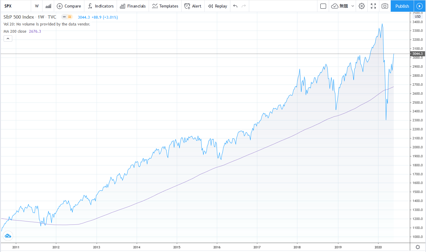 S&P500は既にコロナショック前の最高値から10%程度の下落水準まで回復