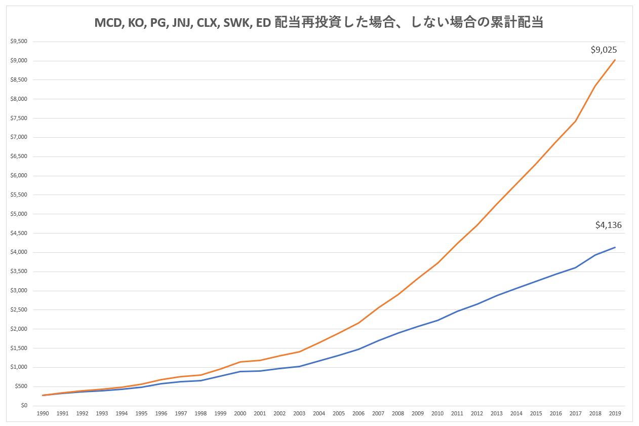 7銘柄のポートフォリオで、配当を再投資した場合としない場合の累計配当額の比較