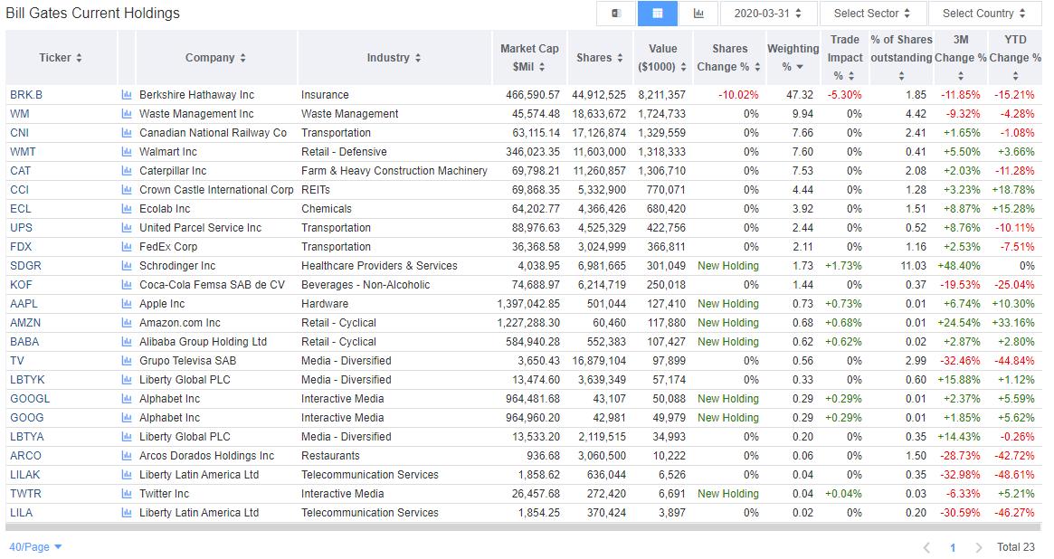 ビル・ゲイツの米国株ポートフォリオ