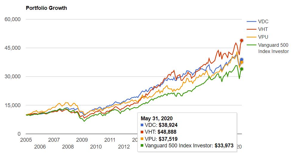 ディフェンシブセクターETFとS&P500を2004年から比較