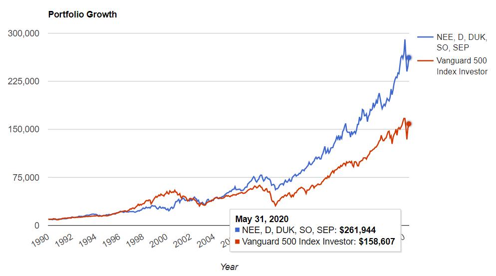 公益事業セクタートップ5 vs S&P500