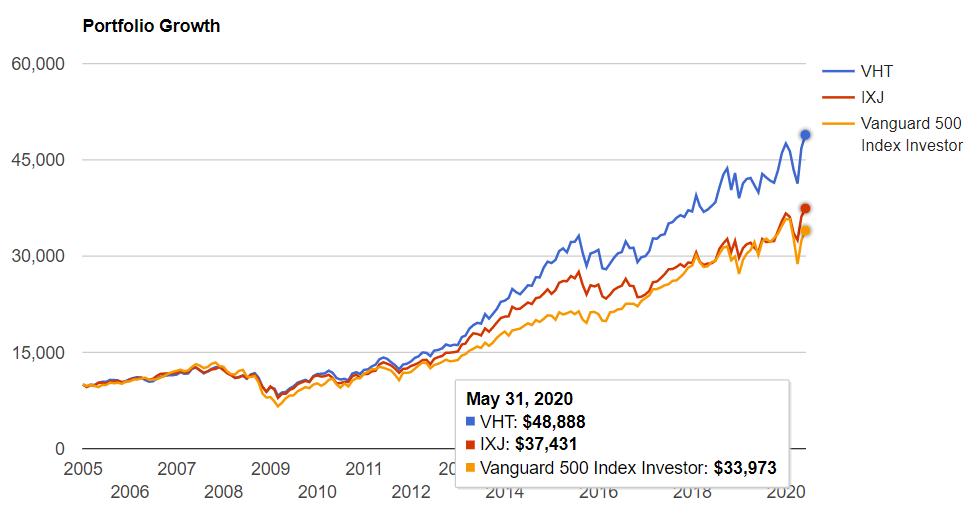 ヘルスケアセクターETF vs S&P500