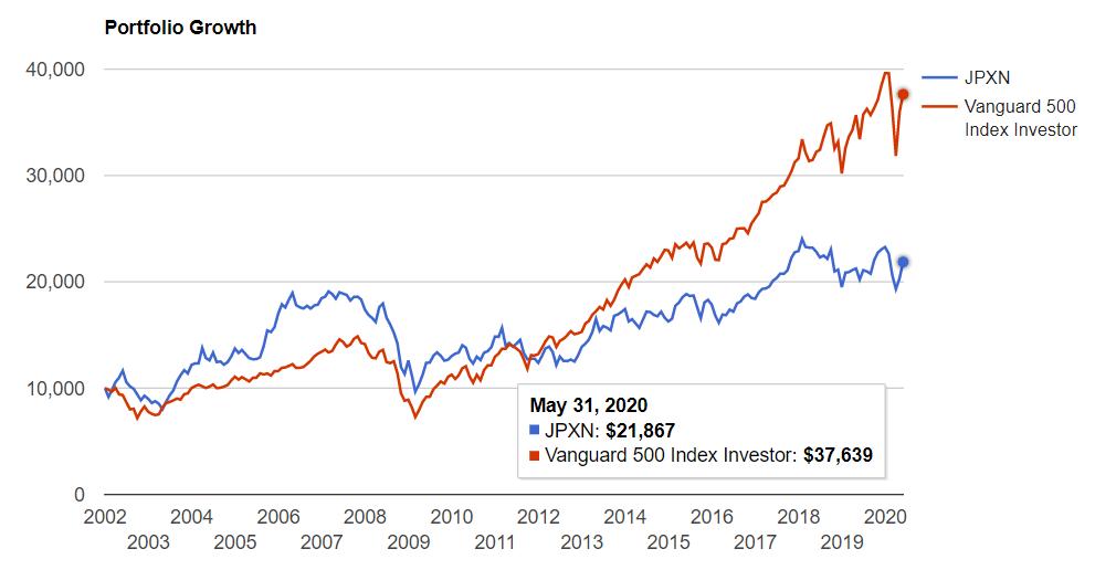 2001年からの米国S&P500と日経400のチャート