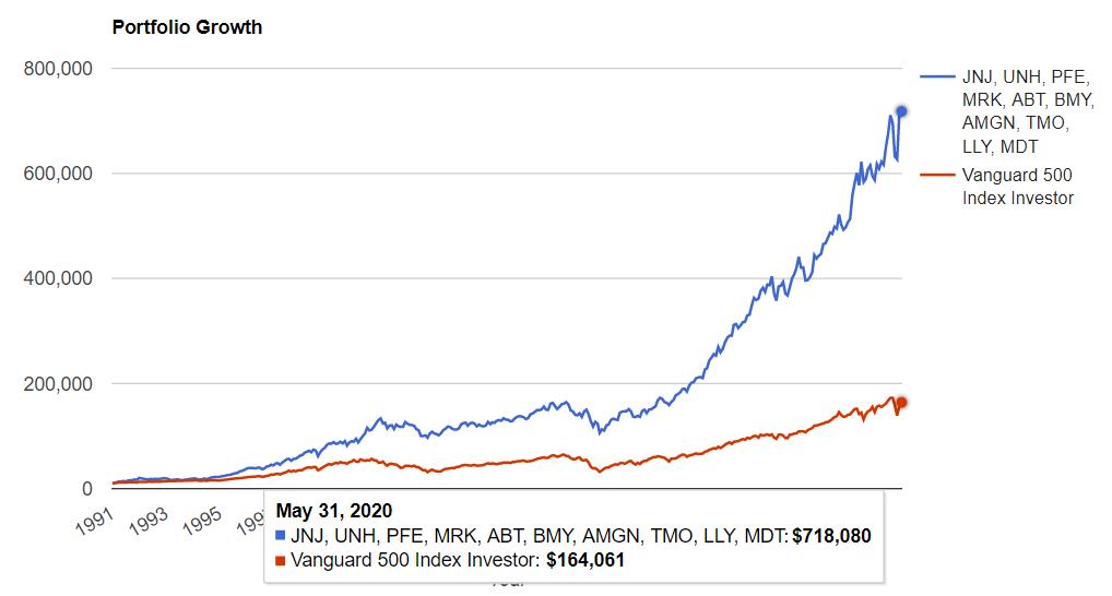米国ヘルスケアセクタートップ10 vs S&P500