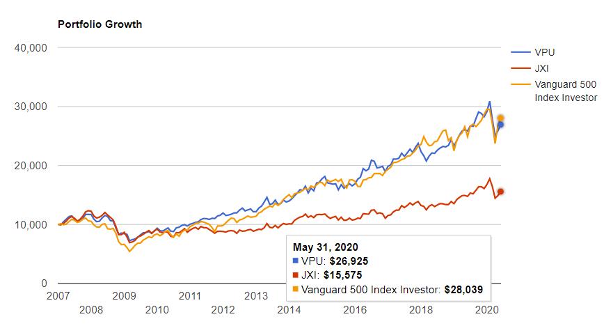 公益事業セクター vs S&P500