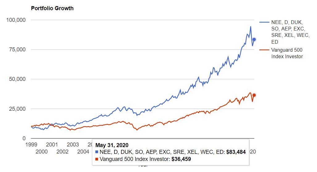 米国公益事業セクタートップ10 vs S&P500