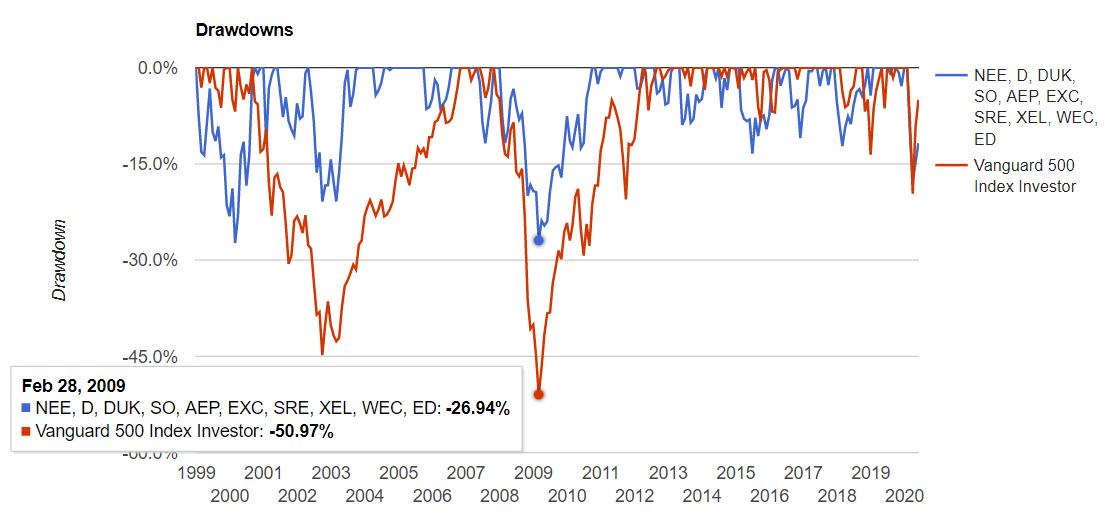 米国公益事業セクターの騰落率