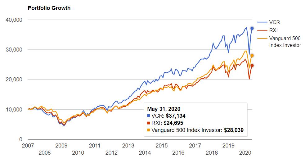 一般消費財セクター vs S&P500