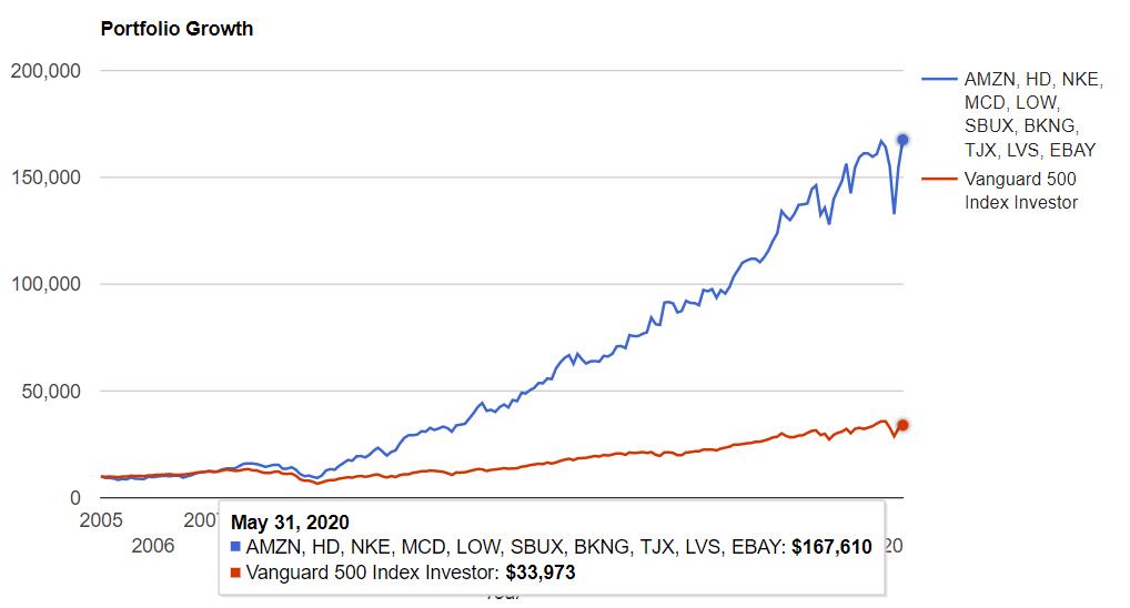 一般消費財セクタートップ10 vs S&P500